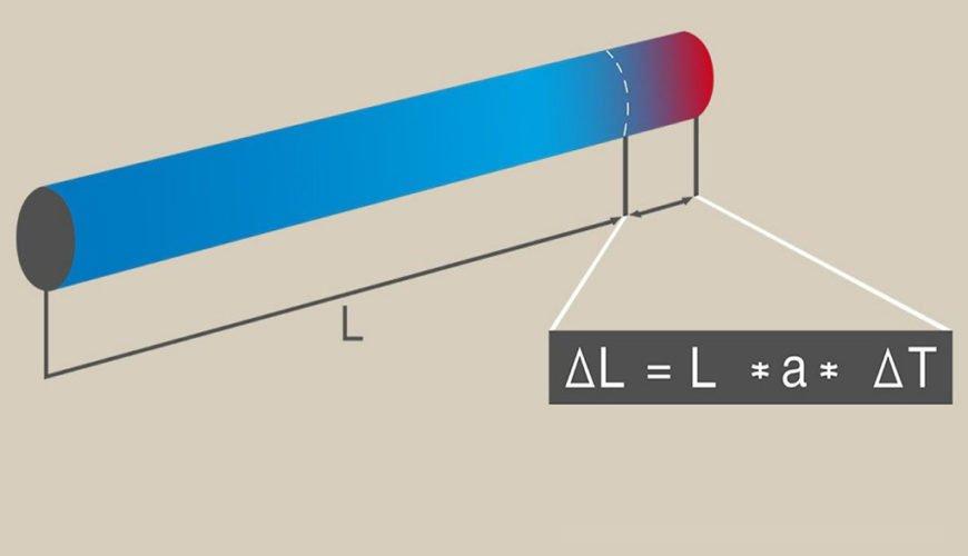 Formula_dilatación_calor