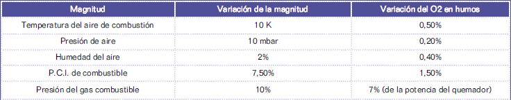 Taula de variacions de magnitud i O2 en fums