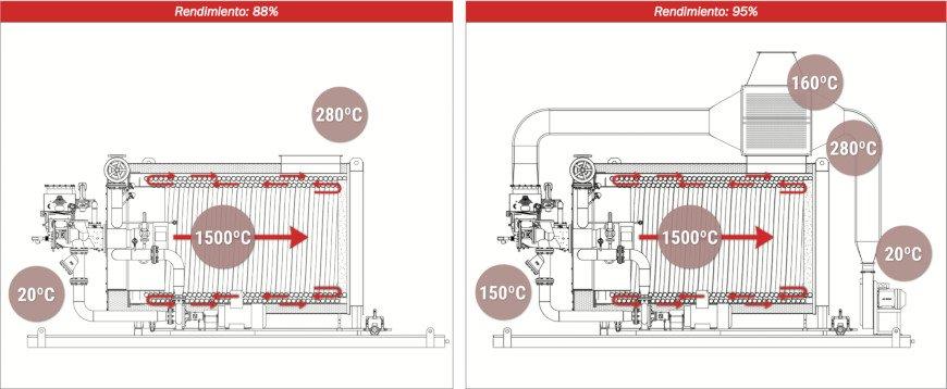 Diagrama de Calderas de Alto Rendimiento - Pirobloc