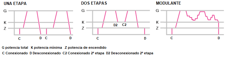 Fig 6. Tipos de regulación