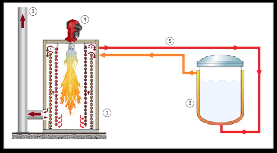 Sistema de calentamiento indirecto