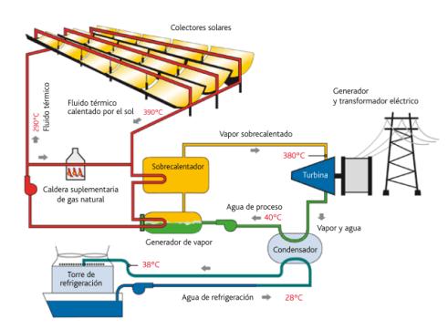Energia Solar Pirobloc