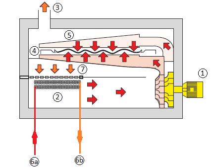 Industria Textil - Maquina RAME