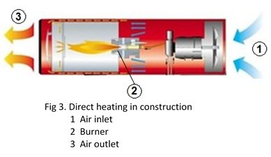 Direct heating in construction sector