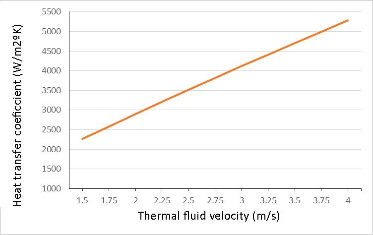 Heat transfer fluid velocity / heat transfer coefficient. Values for BP Transcal N. heat transfer fluid Temperature 290°C. Other factors are excluded for a better understanding of the importance of velocity