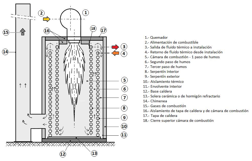 Caldera de fluido térmico para combustibles líquidos y gaseosos. Esquema básico