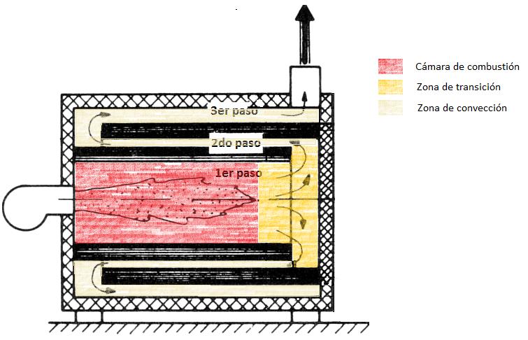 Zonas diferenciadas en una caldera de fluido térmico a efectos de intercambio térmico