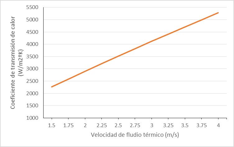 Velocidad de fluido térmico/ coeficiente de transmisión de calor. Valores para fluido térmico BP Transcal N. Temperatura 290 ºC. Se excluyen otros condicionantes para mejor compresión de la importancia de la velocidad