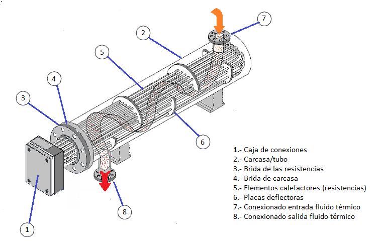 Calderas PIROBLOC de fluido térmico eléctrica. Ejecución horizontal o vertical