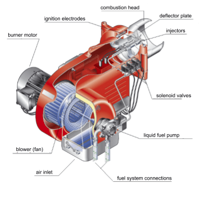 Monoblock burner: liquid fuel (diesel)