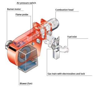 Fig 2. Quemador monobloc de combustible gaseoso