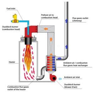 Fig 3. Recuperación de calor de gases de combustión