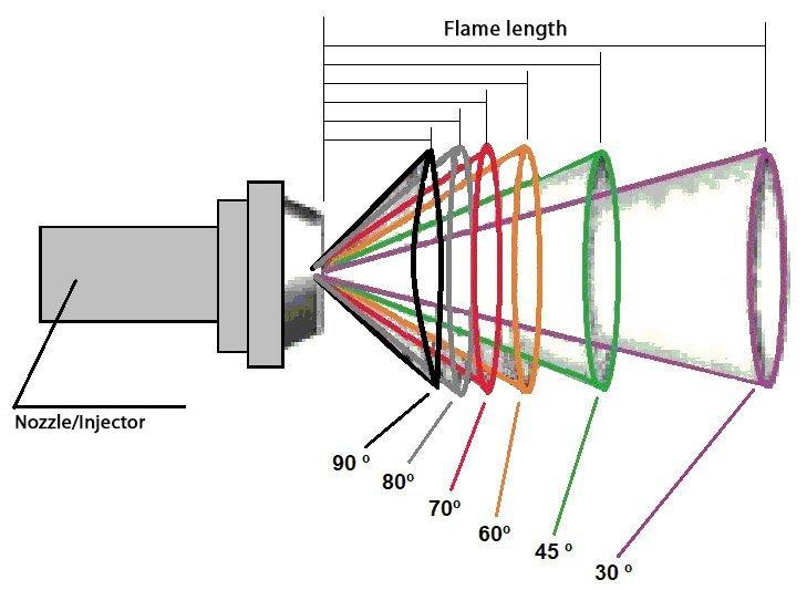 Fig 5. Longitud de llama/grado de pulverización de boquilla