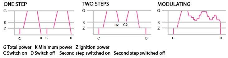 Fig 6. Tipos de regulación
