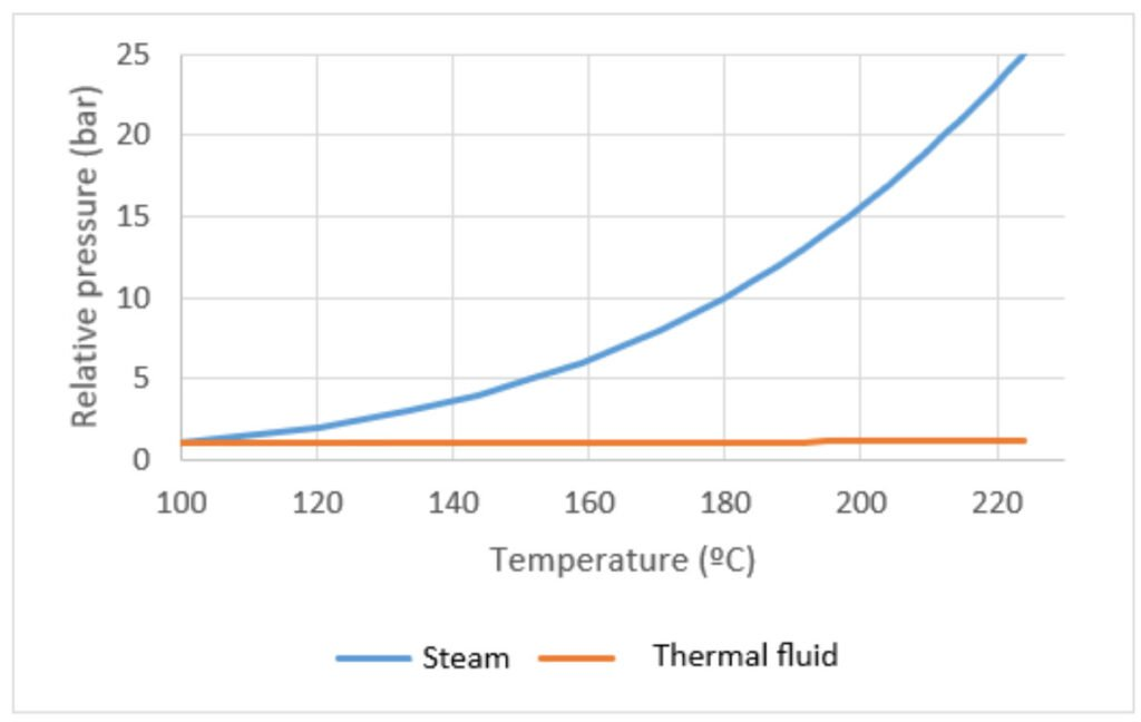 Pressure/Temperature Graph. Thermal fluid vs. steam