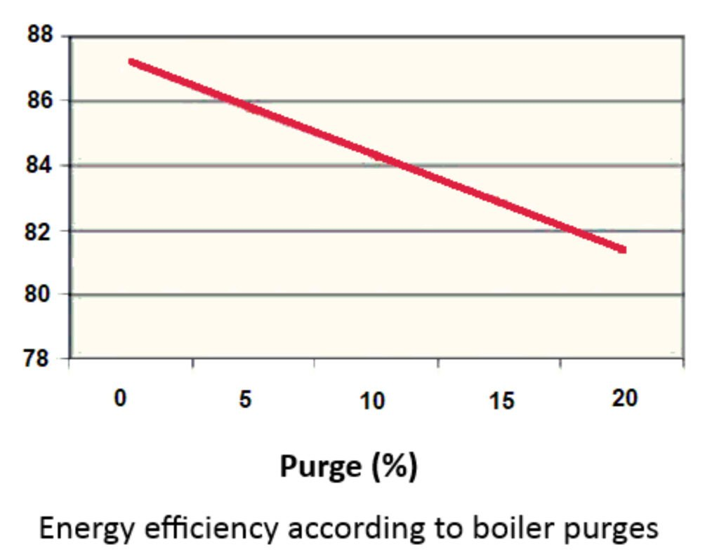 Energy efficiency and purges