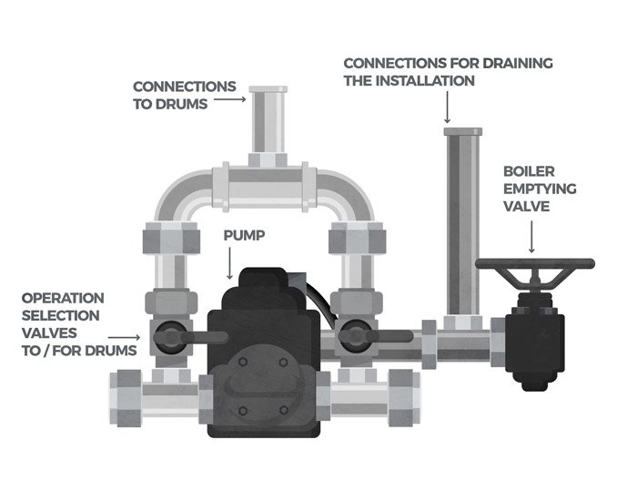 Mesh gear pump for filling / emptying and auxiliary valves