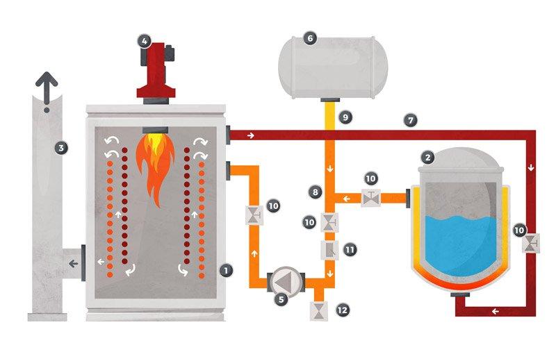 Basic diagram of a heat transfer fluid circuit