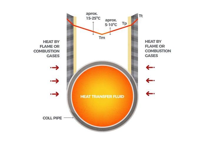 Mass temperature Tm, Film temperature Tp, Pipe wall temperature Tt