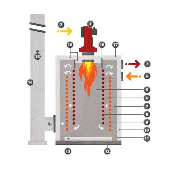 Heat transfer fluid boiler for liquid or gaseous fuels. Basic diagram