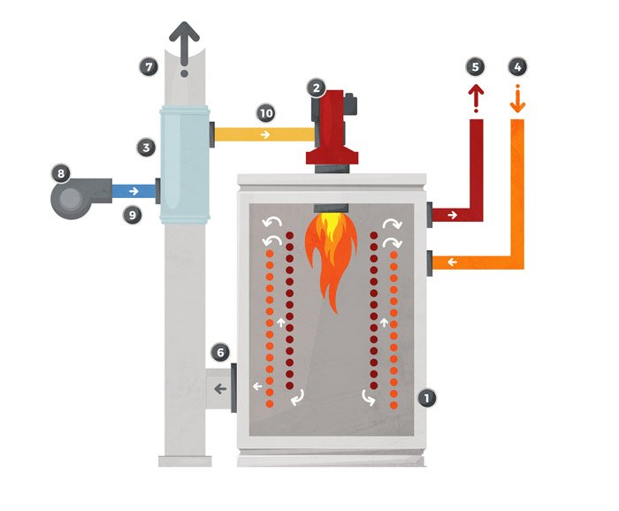 Combustion air preheating battery