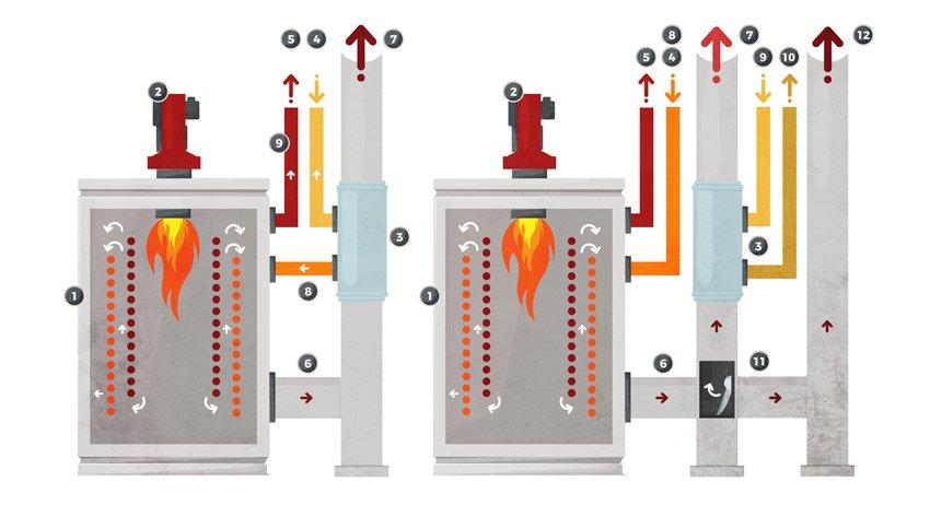 Inline heat recovery boiler