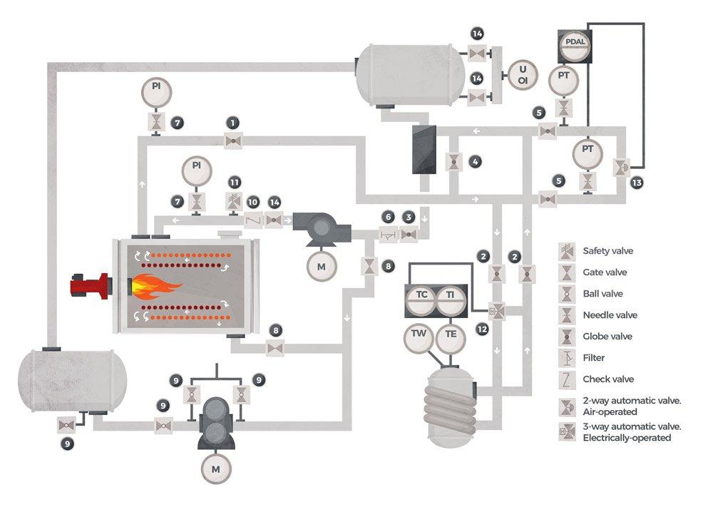 Valves in thermal fluid equipment