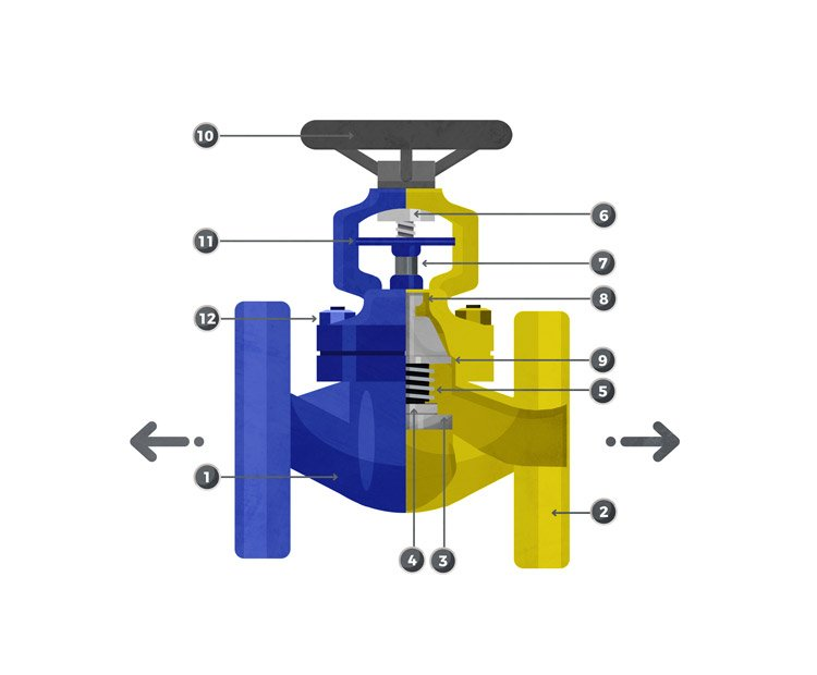 Manual globe valve