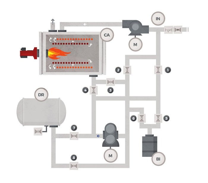 Filling and draining operations with a non-reversible pump