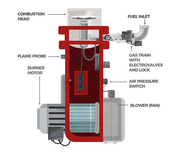 Monoblock burner: gaseous fuel
