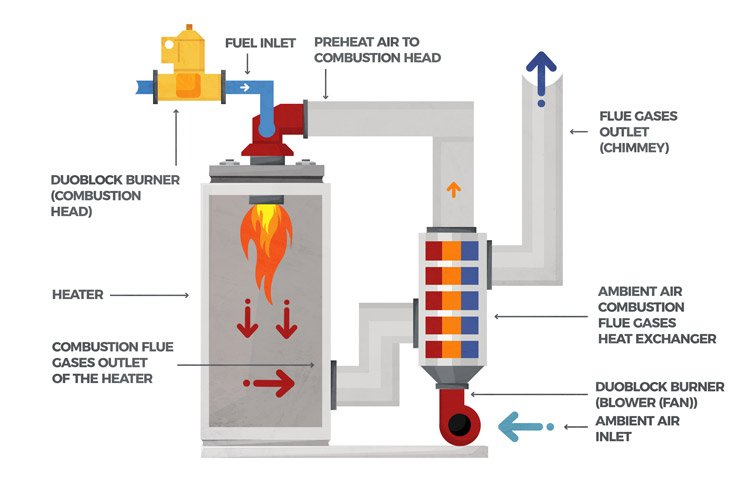 Combustion gases can be recovered