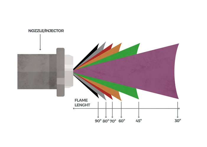 Fig 5. Flame length/nozzle spray