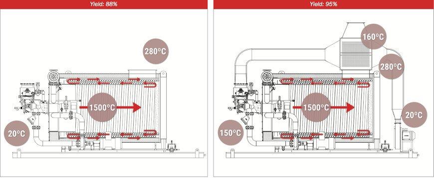 High performance heaters - Pirobloc