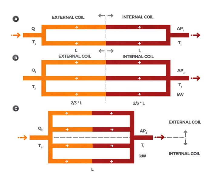 Types of coil connection