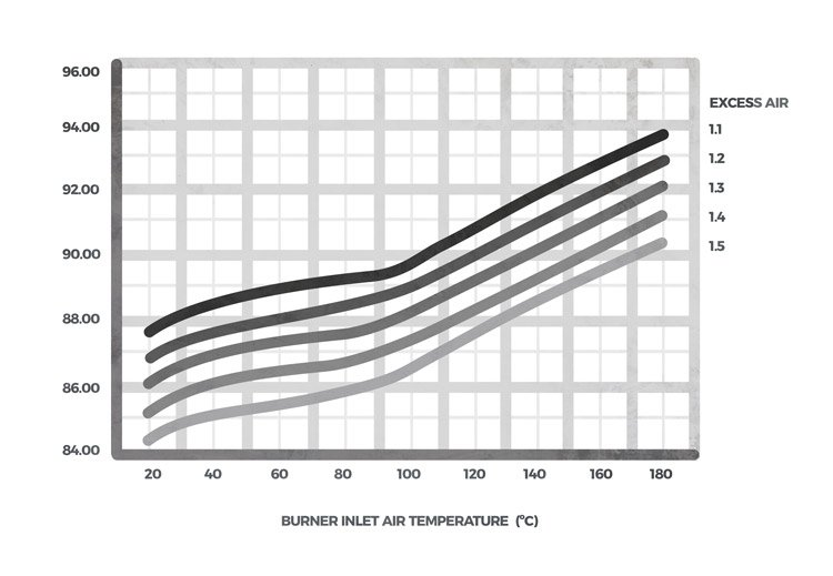 Estimate of the improvement in performance with preheating of air according to combustion adjustment