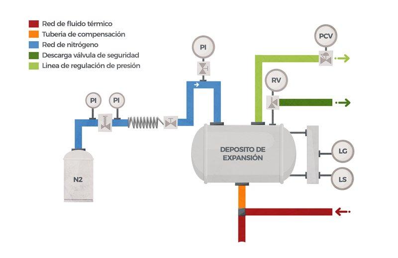 Ejemplo de depósito de expansión con sistema de fase líquida presurizada