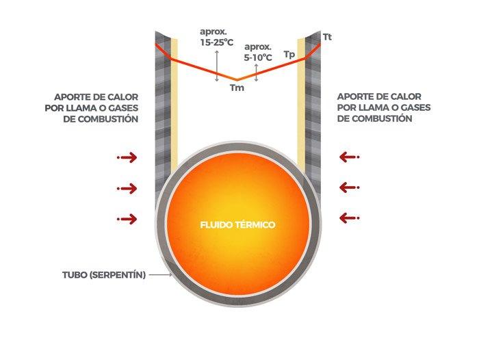 Temperatura de masa Tm, Temperatura de película Tp, Temperatura de pared de tubo Tt