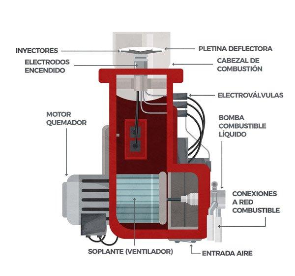 Fig 1. Quemador monobloc de combustible líquido (gasoil)