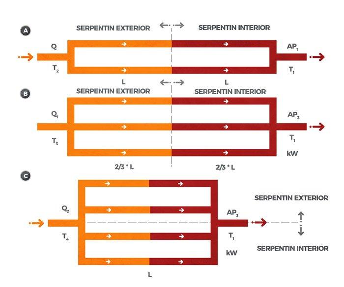 Figura 6. Tipos de conexionado de serpentines