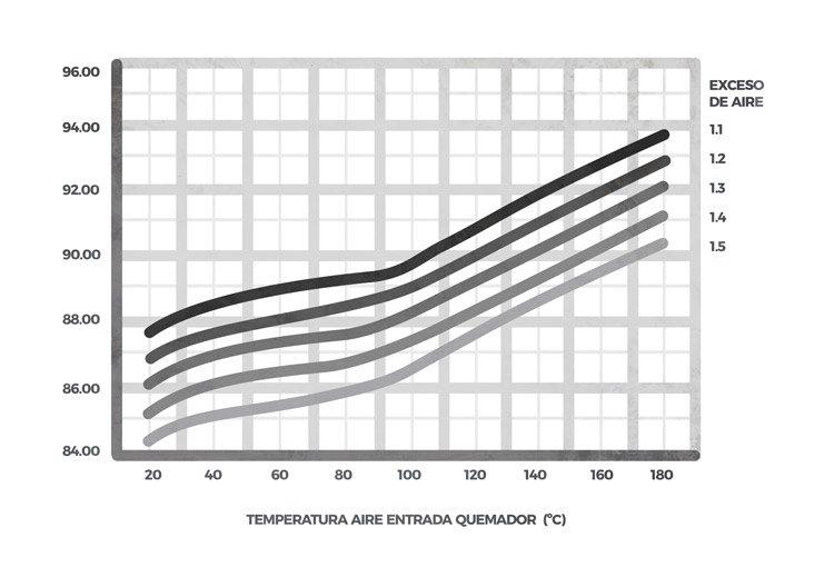 Estimación de la ganancia de rendimiento con precalentamiento de aire según regulación de combustión