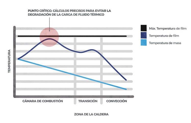 Zonas de la caldera según método de transferencia de calor. Referencia a las temperaturas de masa y de film que se alcanzan